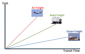 Choosing the right freight product